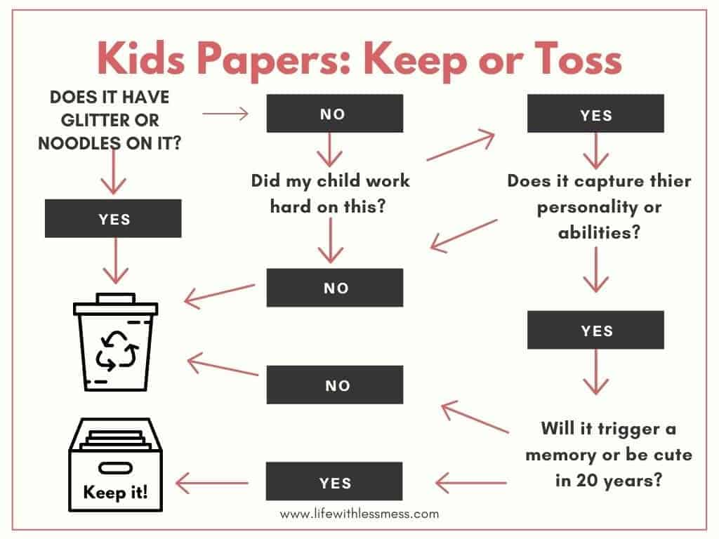 Kids' School Papers: What to Keep and What to Toss, an infographic.